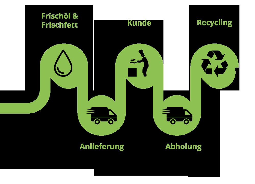 Altfettensorgung HK Service GmbH Recycling von Altöl